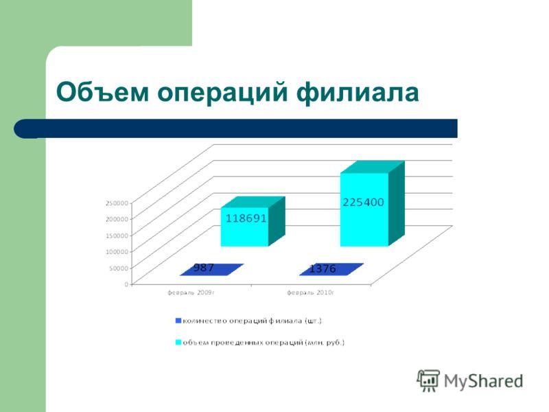Объем операций филиала
