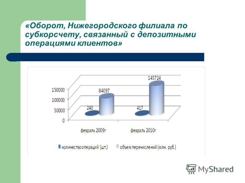 «Оборот, Нижегородского филиала по субкорсчету, связанный с депозитными операциями клиентов»