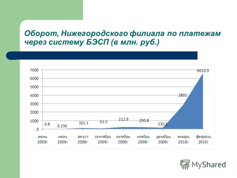Оборот, Нижегородского филиала по платежам через систему БЭСП (в млн. руб.)