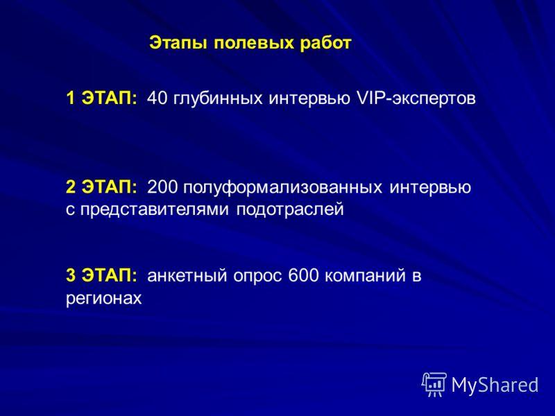 1 ЭТАП: 40 глубинных интервью VIP-экспертов 2 ЭТАП: 200 полуформализованных интервью с представителями подотраслей 3 ЭТАП: анкетный опрос 600 компаний в регионах Этапы полевых работ