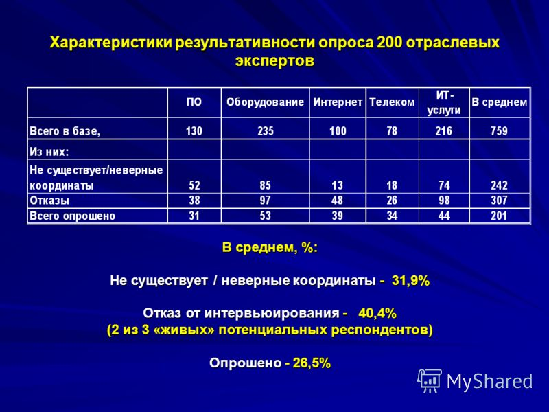Характеристики результативности опроса 200 отраслевых экспертов В среднем, %: Не существует / неверные координаты - 31,9% Отказ от интервьюирования - 40,4% (2 из 3 «живых» потенциальных респондентов) Опрошено - 26,5%