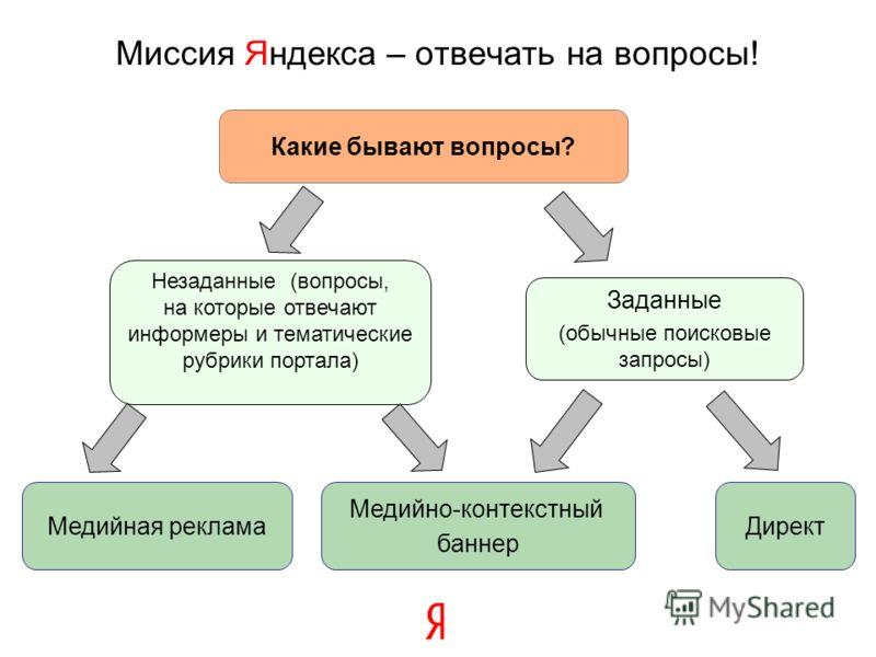 Какие бывают вопросы? Заданные (обычные поисковые запросы) Медийно-контекстный баннер Директ Незаданные (вопросы, на которые отвечают информеры и тематические рубрики портала) Медийная реклама Миссия Яндекса – отвечать на вопросы!