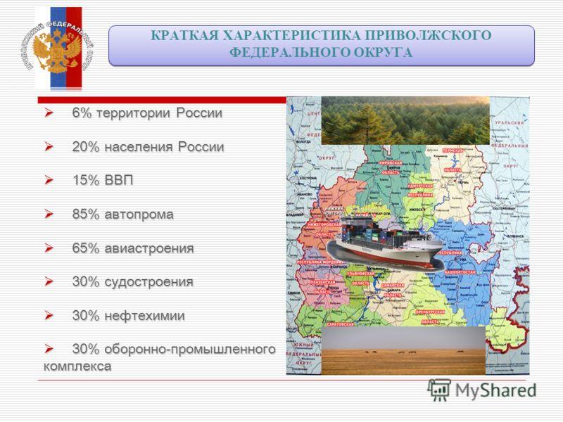 6% территории России 6% территории России 20% населения России 20% населения России 15% ВВП 15% ВВП 85% автопрома 85% автопрома 65% авиастроения 65% авиастроения 30% судостроения 30% судостроения 30% нефтехимии 30% нефтехимии 30% оборонно-промышленно