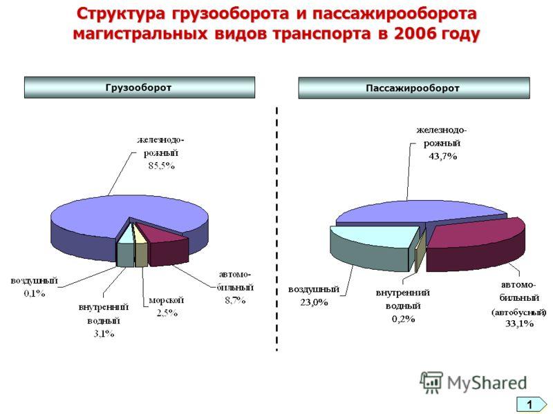 Структура грузооборота и пассажирооборота магистральных видов транспорта в 2006 году Грузооборот Пассажирооборот 11