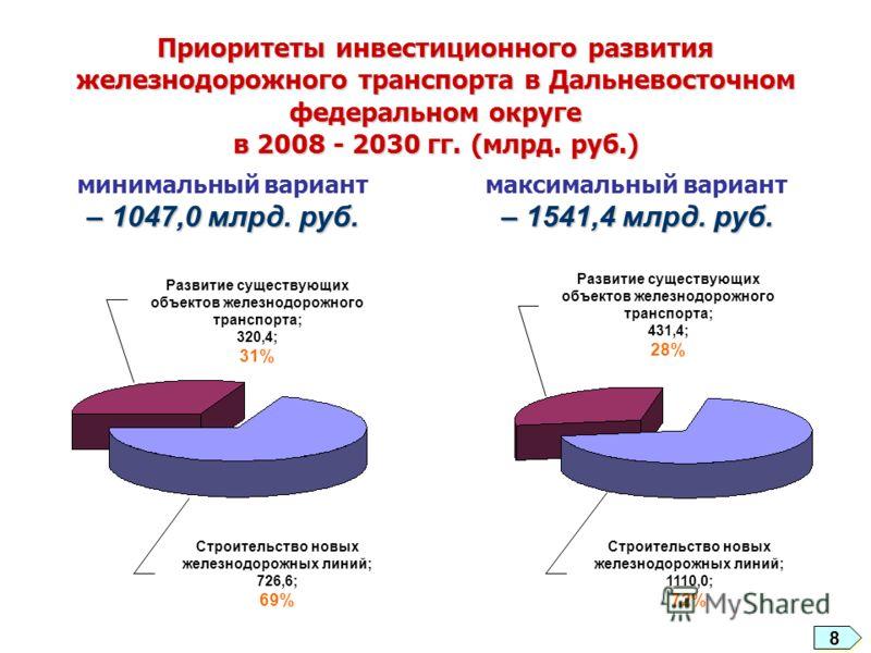 Приоритеты инвестиционного развития железнодорожного транспорта в Дальневосточном федеральном округе в 2008 - 2030 гг. (млрд. руб.) – 1541,4 млрд. руб. максимальный вариант – 1541,4 млрд. руб. – 1047,0 млрд. руб. минимальный вариант – 1047,0 млрд. ру