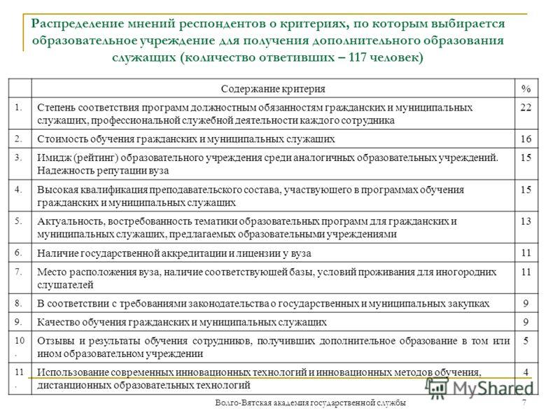 Диаграмма 2 Распределение мнений респондентов о том, из каких потребностей (соображений) формируется заказ на получение дополнительного образования специалистами их структурного подразделения 6 Волго-Вятская академия государственной службы