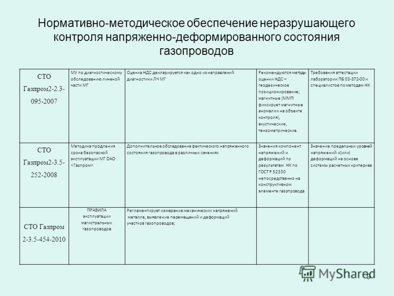 9 СТО Газпром2-2.3- 095-2007 МУ по диагностическому обследованию линеной части МГ Оценка НДС декларируется как одно из направлений диагностики ЛЧ МГ Рекомендуются методы оценки НДС – геодезическое позиционирование; магнитные (ММП фиксирует магнитные