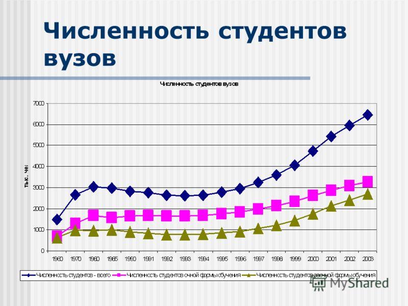 Численность студентов вузов