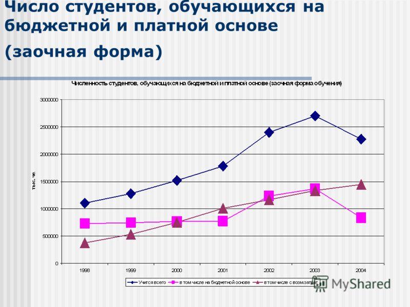 Число студентов, обучающихся на бюджетной и платной основе (заочная форма)