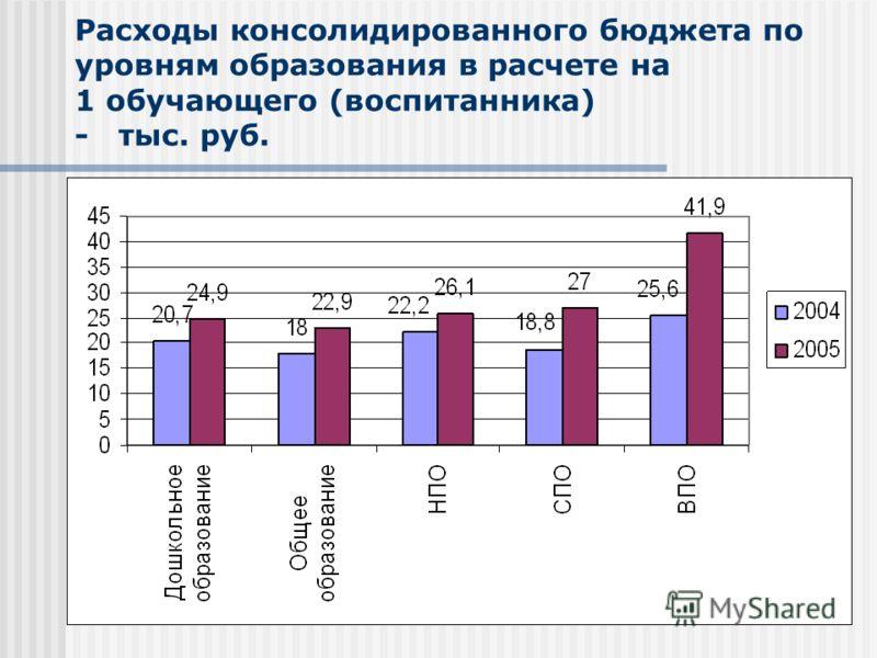 Расходы консолидированного бюджета по уровням образования в расчете на 1 обучающего (воспитанника) - тыс. руб.