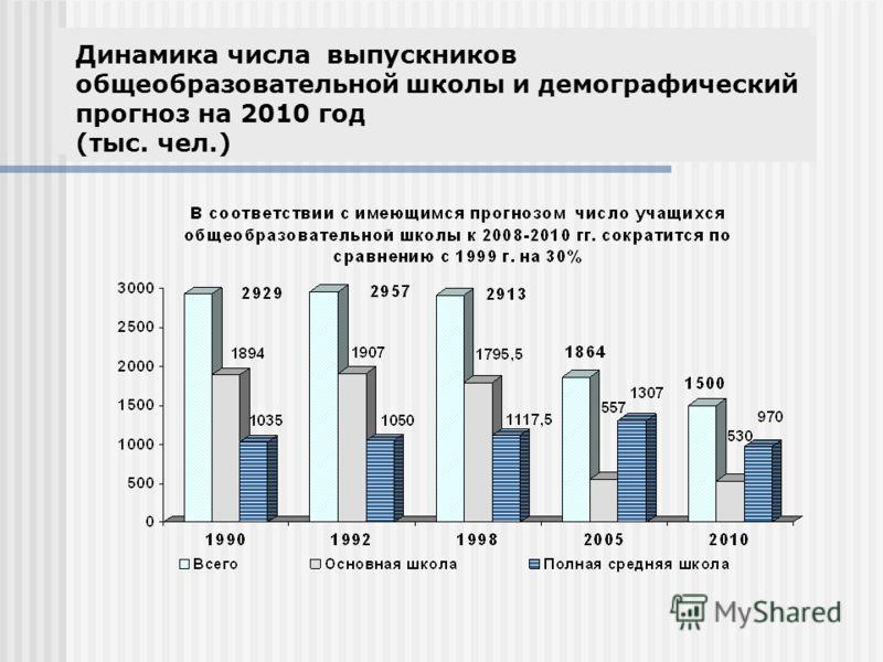 Динамика числа выпускников общеобразовательной школы и демографический прогноз на 2010 год (тыс. чел.)