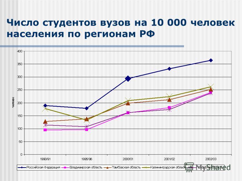 Число студентов вузов на 10 000 человек населения по регионам РФ