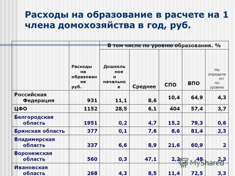 Расходы на образование в расчете на 1 члена домохозяйства в год, руб. Расходы на образован ие руб. В том числе по уровню образования. % Дошколь ное и начально е Среднее СПО ВПО Не определе но по уровню Российская Федерация93111,18,6 10,464,94,3 ЦФО 1