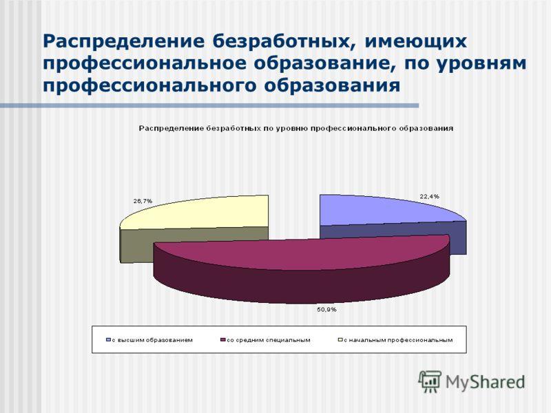 Распределение безработных, имеющих профессиональное образование, по уровням профессионального образования