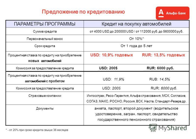 Предложение по кредитованию * - от 20% при сроке кредита свыше 36 месяцев ПАРАМЕТРЫ ПРОГРАММЫКредит на покупку автомобилей Сумма кредитаот 4000 USD до 200000 USD / от 112000 руб. до 5600000 руб. Первоначальный взнос От 10%* Срок кредита От 1 года до