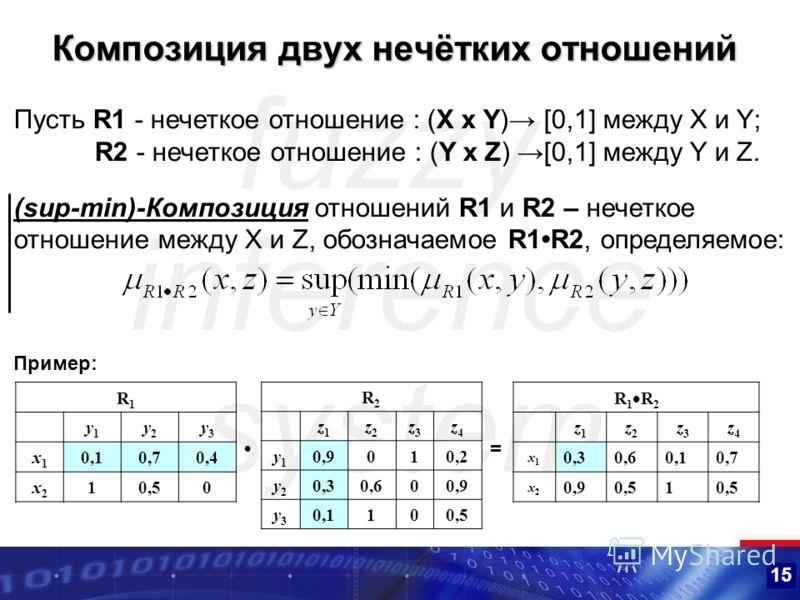 15 Композиция двух нечётких отношений R1R1 y1y1 y2y2 y3y3 x1x1 0,10,70,4 x2x2 10,50 R2R2 z1z1 z2z2 z3z3 z4z4 y1y1 0,9010,2 y2y2 0,30,600,9 y3y3 0,1100,5 R 1 R 2 z1z1 z2z2 z3z3 z4z4 x1x1 0,30,60,10,7 x2x2 0,90,51 = Пусть R1 - нечеткое отношение : (X x