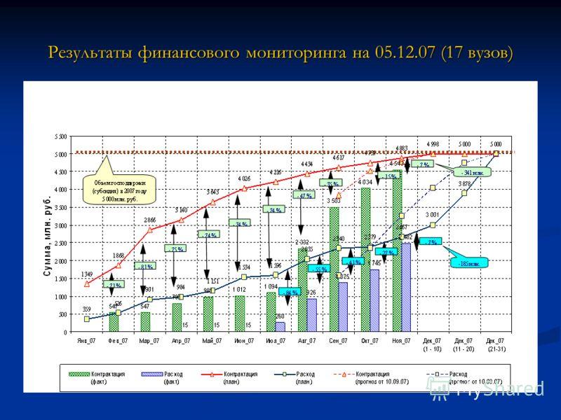 Результаты финансового мониторинга на 05.12.07 (17 вузов)