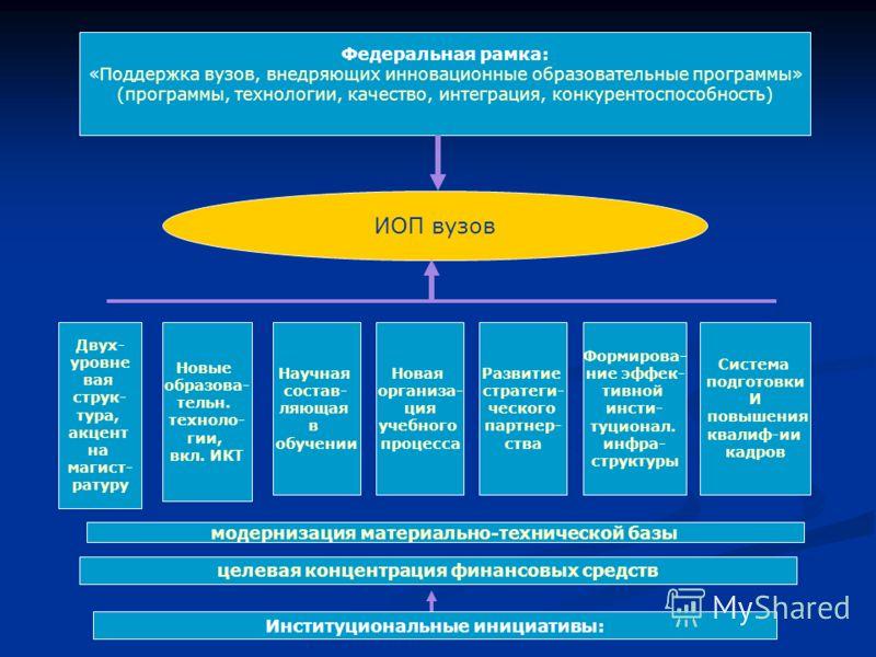 Федеральная рамка: «Поддержка вузов, внедряющих инновационные образовательные программы» (программы, технологии, качество, интеграция, конкурентоспособность) Институциональные инициативы: ИОП вузов Двух- уровне вая струк- тура, акцент на магист- рату
