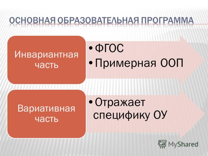 ФГОС Примерная ООП Инвариантная часть Отражает специфику ОУ Вариативная часть