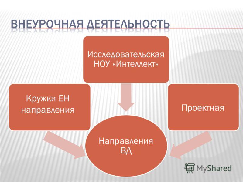 Направления ВД Исследовательская НОУ «Интеллект» Проектная Кружки ЕН направления