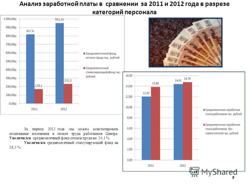 Анализ заработной платы в сравнении за 2011 и 2012 года в разрезе категорий персонала 9 За период 2012 года мы можем констатировать позитивные изменения в оплате труда работников Центра. Увеличился среднемесячный фонд оплаты труда на 14,1 % Увеличилс