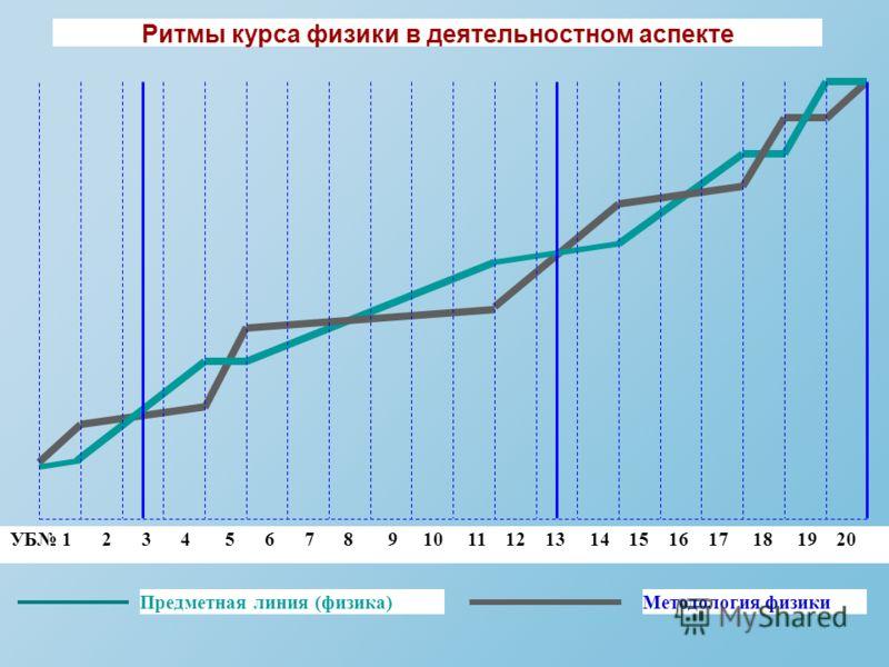 Ритмы курса физики в деятельностном аспекте Предметная линия (физика)Методология физики УБ 1 2 3 4 5 6 7 8 9 10 11 12 13 14 15 16 17 18 19 20