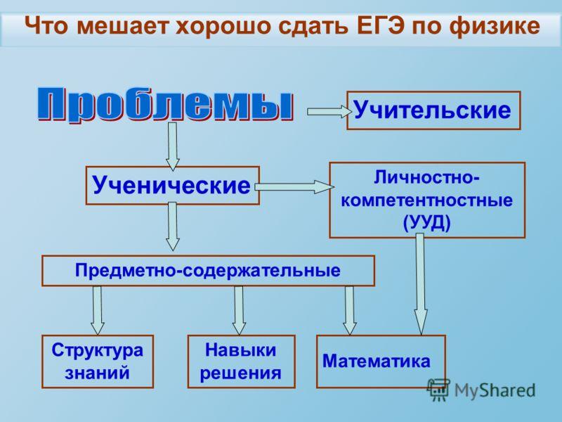 Что мешает хорошо сдать ЕГЭ по физике Учительские Ученические Личностно- компетентностные (УУД) Предметно-содержательные Структура знаний Навыки решения Математика