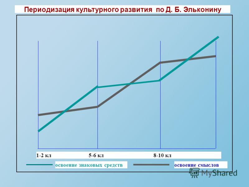 Периодизация культурного развития по Д. Б. Эльконину освоение знаковых средствосвоение смыслов 1-2 кл 5-6 кл 8-10 кл