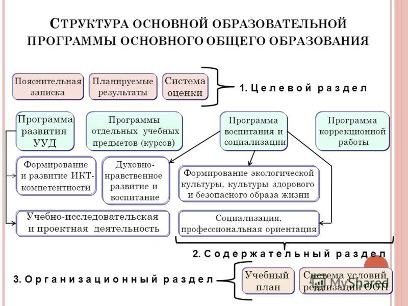 С ТРУКТУРА ОСНОВНОЙ ОБРАЗОВАТЕЛЬНОЙ ПРОГРАММЫ ОСНОВНОГО ОБЩЕГО ОБРАЗОВАНИЯ Планируемые результаты Учебный план Система оценки Пояснительная записка Система условий реализации ООП 1. Ц е л е в о й р а з д е л 2. С о д е р ж а т е л ь н ы й р а з д е л