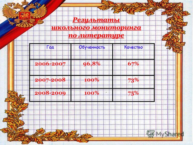Результаты школьного мониторинга по литературе ГодОбученностьКачество 2006-200796,8%67% 2007-2008100%73% 2008-2009100%75%