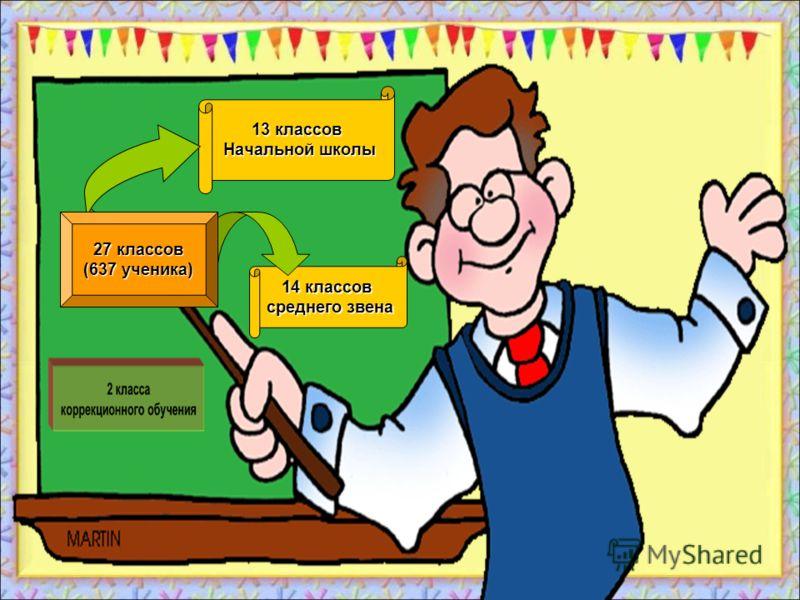 13 классов Начальной школы 14 классов среднего звена 27 классов (637 ученика)