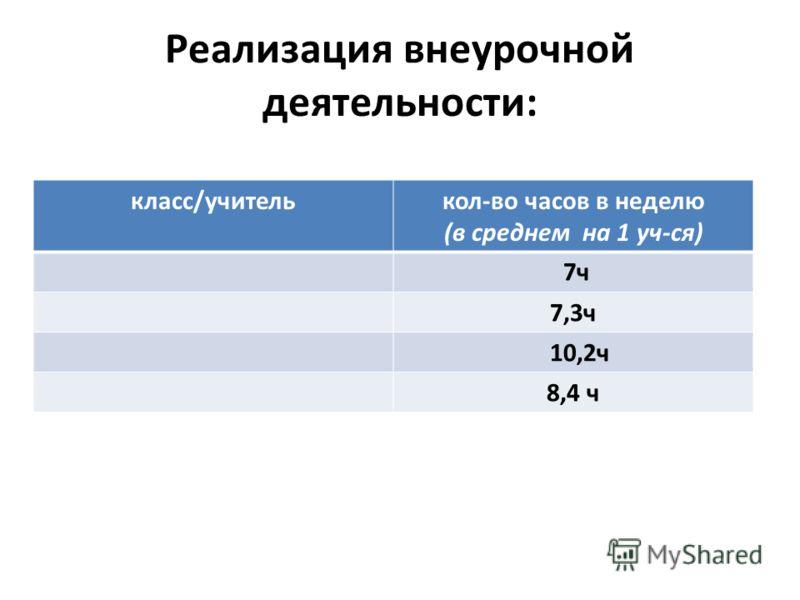 Реализация внеурочной деятельности: класс/учителькол-во часов в неделю (в среднем на 1 уч-ся) 7ч 7,3ч 10,2ч 8,4 ч