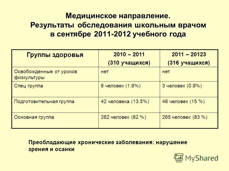 Медицинское направление. Результаты обследования школьным врачом в сентябре 2011-2012 учебного года Группы здоровья 2010 – 2011 (310 учащихся) 2011 – 20123 (316 учащихся) Освобожденные от уроков физкультуры нет Спец группа6 человек (1.9%)3 человек (0