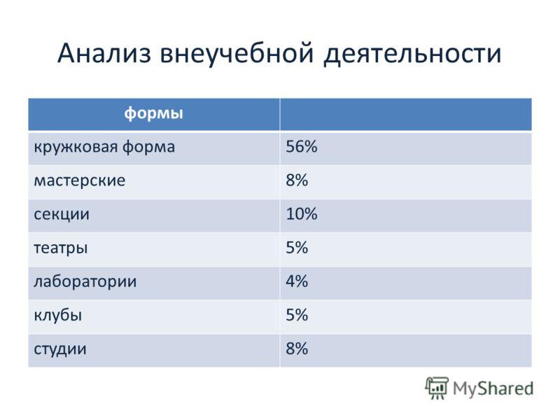 Анализ внеучебной деятельности формы кружковая форма56% мастерские8% секции10% театры5% лаборатории4% клубы5% студии8%