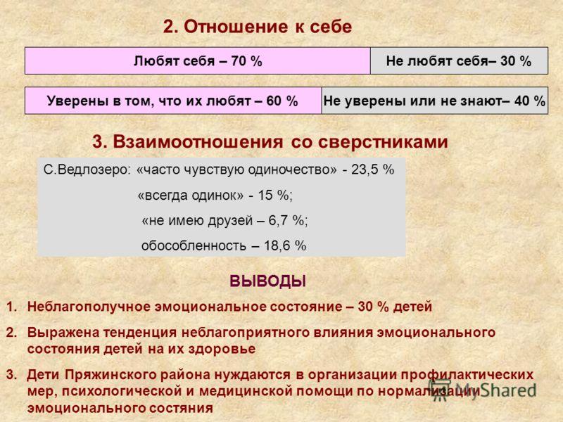 2. Отношение к себе Любят себя – 70 %Не любят себя– 30 % Уверены в том, что их любят – 60 %Не уверены или не знают– 40 % 3. Взаимоотношения со сверстниками С.Ведлозеро: «часто чувствую одиночество» - 23,5 % «всегда одинок» - 15 %; «не имею друзей – 6