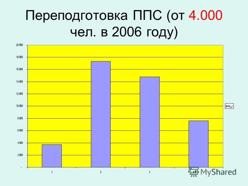 Переподготовка ППС (от 4.000 чел. в 2006 году)