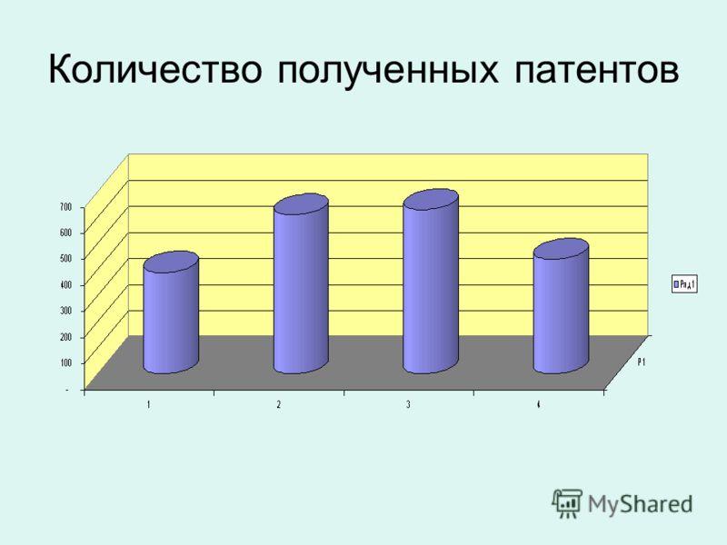 Количество полученных патентов
