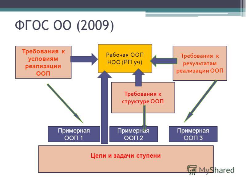 ФГОС ОО (2009) Требования к условиям реализации ООП Требования к результатам реализации ООП Цели и задачи ступени Требования к структуре ООП Примерная ООП 1 Примерная ООП 2 Примерная ООП 3 Рабочая ООП НОО ( РП уч)
