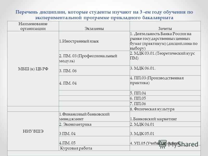 Перечень дисциплин, которые студенты изучают на 3 -ем году обучения по экспериментальной программе прикладного бакалавриата Наименование организацииЭкзаменыЗачеты МБШ (к) ЦБ РФ 1.Иностранный язык 1. Деятельность Банка России на рынке государственных