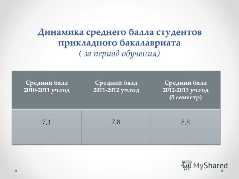 Динамика среднего балла студентов прикладного бакалавриата ( за период обучения)