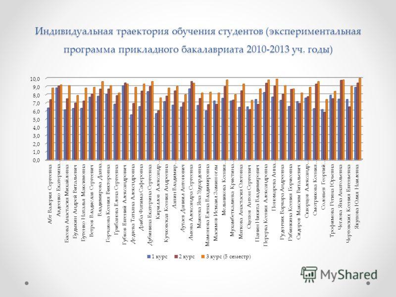 Индивидуальная траектория обучения студентов (экспериментальная программа прикладного бакалавриата 2010-2013 уч. годы)