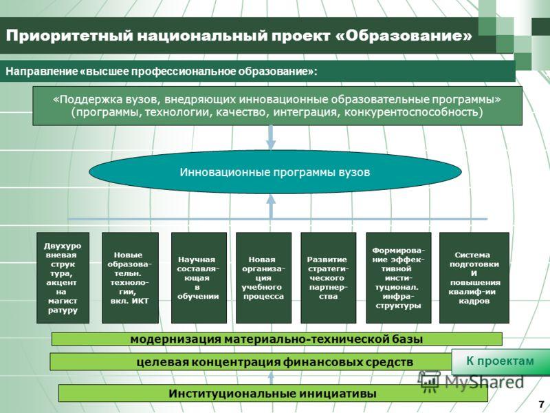 7 Приоритетный национальный проект «Образование» Направление «высшее профессиональное образование»: «Поддержка вузов, внедряющих инновационные образовательные программы» (программы, технологии, качество, интеграция, конкурентоспособность) Институцион