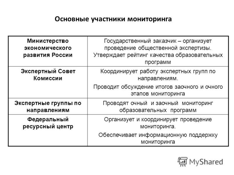 Основные участники мониторинга Министерство экономического развития России Государственный заказчик – организует проведение общественной экспертизы. Утверждает рейтинг качества образовательных программ Экспертный Совет Комиссии Координирует работу эк