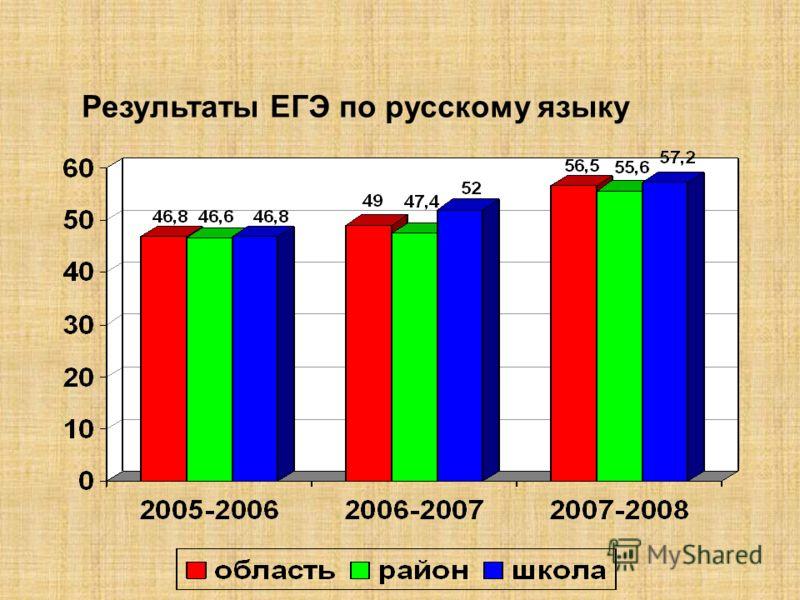 Результаты ЕГЭ по русскому языку