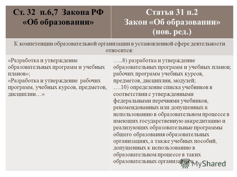 Ст. 32 п.6,7 Закона РФ «Об образовании» Статья 31 п.2 Закон «Об образовании» (нов. ред.) К компетенции образовательной организации в установленной сфере деятельности относится: «Разработка и утверждение образовательных программ и учебных планов»; «Ра