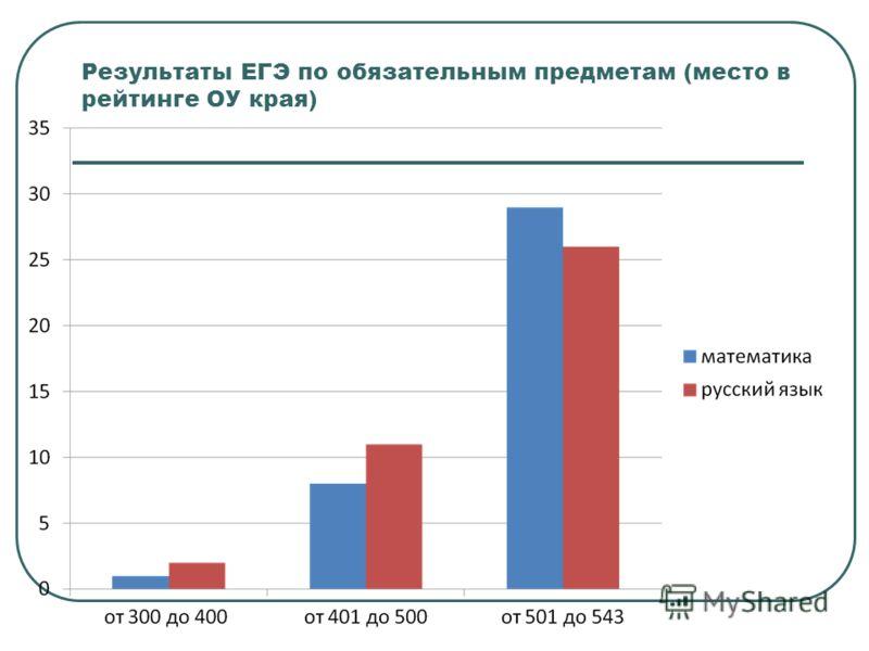 Результаты ЕГЭ по обязательным предметам (место в рейтинге ОУ края)