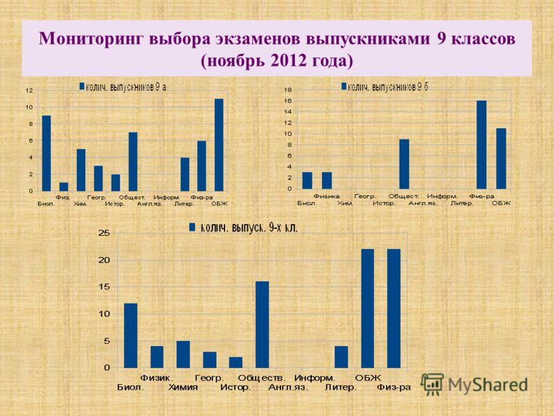 Мониторинг выбора экзаменов выпускниками 9 классов (ноябрь 2012 года)