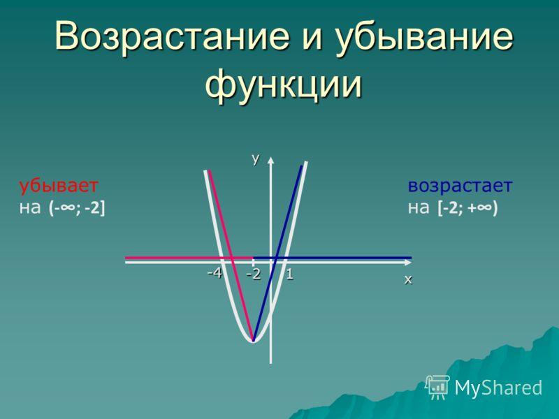 Возрастание и убывание функции х у -4 1-2 убывает на (-; -2] возрастает на [-2; +)
