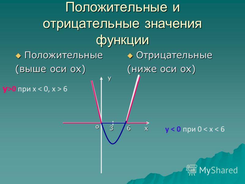 Положительные и отрицательные значения функции Положительные Положительные (выше оси ох) Отрицательные Отрицательные (ниже оси ох) х хх х у о 63 у >0 при х 6 у < 0 при 0 < х < 6