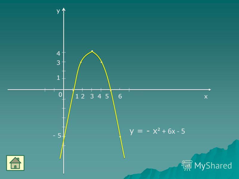 3 4 15 0 у х - 5 1 6 у = - х ² + 6х - 5 3 24